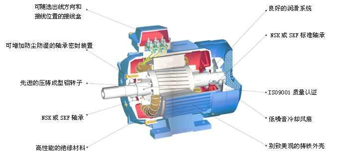 QABP系列ABB变频调速电机【机械设计】 1、全封闭自扇冷设计,标准防护等级IP55,可提供IP56或IP65 重负载设计,同时采用强抗腐蚀铸铁材料使得QABP系列电机可以适应各种环境。电机的机械结构非常坚固,280-355mm中心高的电机标准配置排水孔及塞子。 2、灵活的引出线方向 电机接线盒的安装方式可在电机顶部、左侧 、右侧,接线盒自身可旋转安装,71-132机座的接线盒可旋转4*90方向。160及以上机座接线盒可旋转2*180方向。所有规格的电动机都易于改装。 3、强大的改装能力 电机针对不同