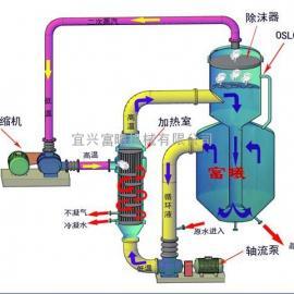 耐氯离子MVR蒸汽压缩机-***制造商宜兴富曦机械有限公司
