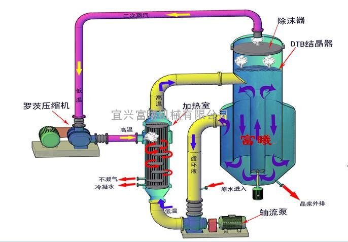 MVR系统工程-MVR罗茨蒸汽压缩机-宜兴富曦机械有限公司制造