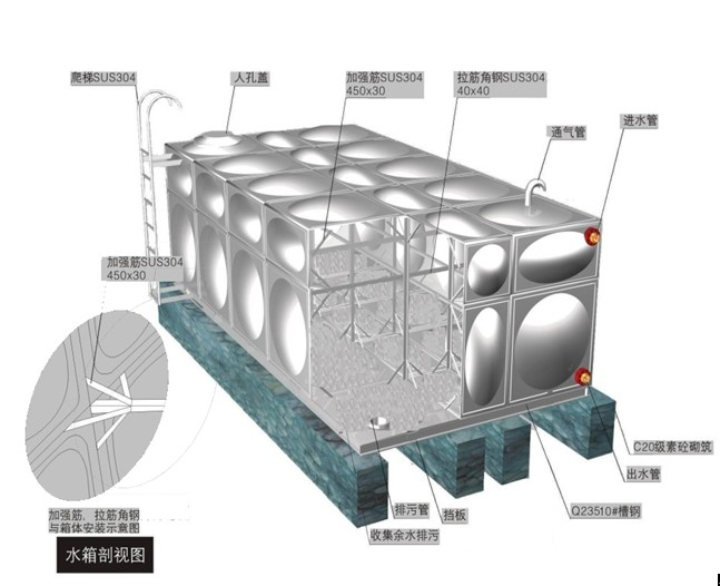 常宁不锈钢保温水箱由不锈钢钢板经脉冲焊接轧制而成。可用于装碱、盐酸、稀硫酸等化工以及生活用水。广泛用于家庭住宅、办公楼房、医药、纯净水生产厂,酒厂,养殖场,酱菜厂等生产企业。   一、常宁不锈钢保温水箱特点:   1、不锈钢材质物理化学性质稳定,对水质无污染,保证水质清洁卫生。   2、常宁不锈钢保温水箱强度高、重量轻、外型整洁、美观高雅。   3、表面光洁美观、易清洗。   4、耐腐蚀性能优越,密封性能好。   5、抗冲击性能大,抗震性能强。 二、常宁不锈钢保温水箱适用范围:   常宁不锈钢保温水箱适