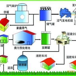 规模化―实用性沼气工程