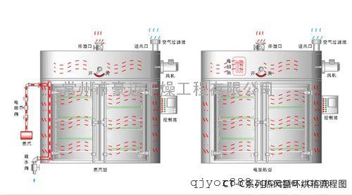 ct-c型热风循环烘箱的设计成功,使我国的热风循环烘箱达到了国内外