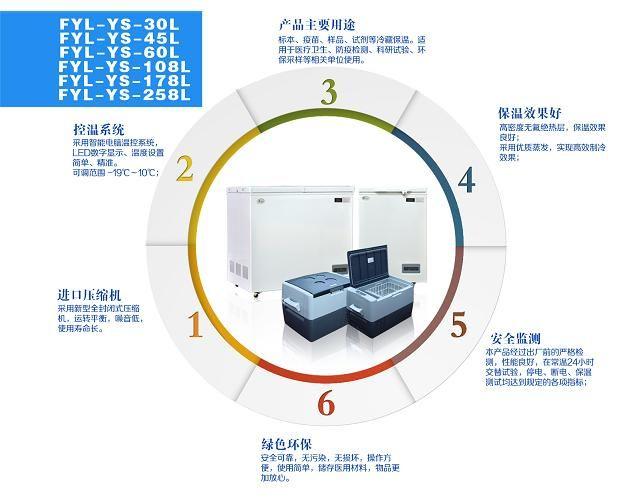 冰柜 北京福意电器有限公司 产品展示 疫苗冷藏箱 疫苗冷藏箱 > 卧式