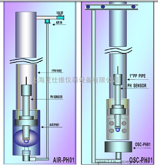 合泰PH分析仪空气自动清洗装置