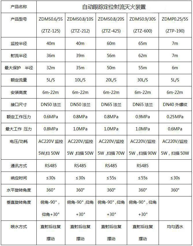 自动消防水炮价格 产品3C认证