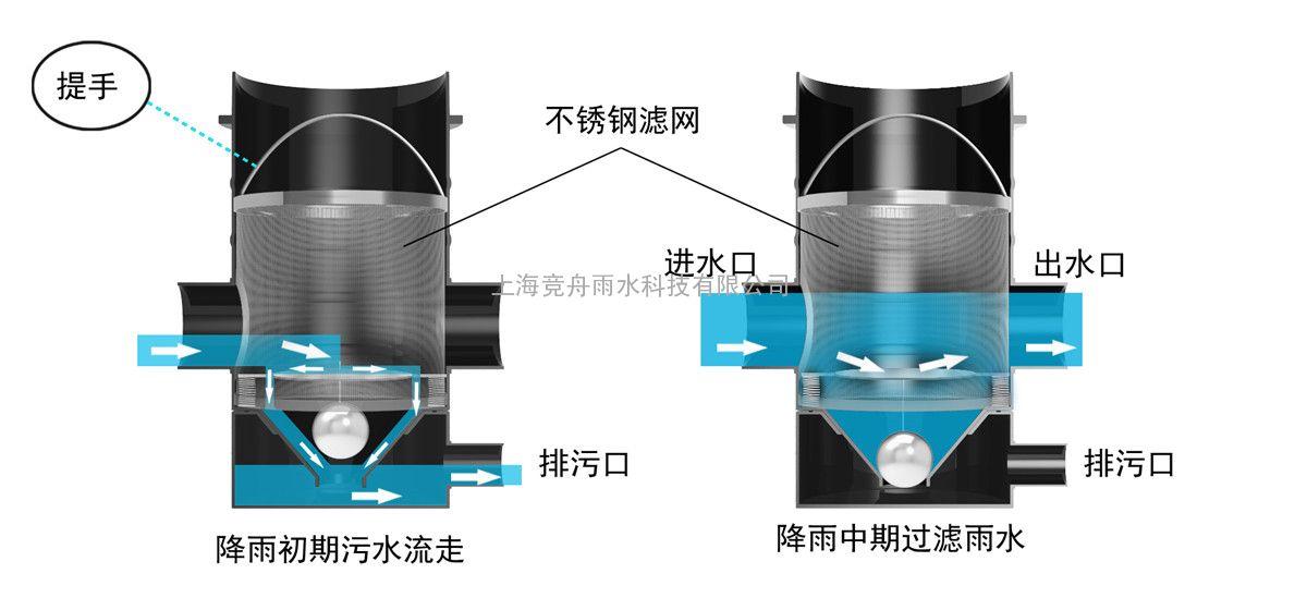 上海竞舟高效雨水弃流装置