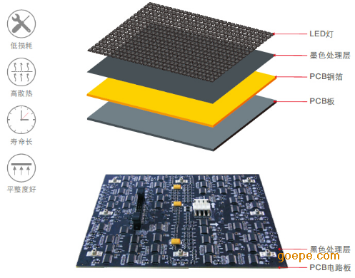 洲彩V·Me屏独有的8:9宽高比设计,显示单元的尺寸(W)325×(H)365mm ,而传统的DLP、LCD为了减少拼缝的数量,一般采用60寸的显示器,尺寸约为(W)1300×(H)750mm; 在大型的指挥、监控、演播大厅,受场地和观看角度的限制,会将拼接显示墙设计成弧形,如采用60寸的DLP、拼接单元,单个显示器长达1300mm,拼接后圆弧折线明显,破坏了画面的完整性与协调感; 而采用单元边长仅325mm的洲彩V·Me屏,拼接成的圆弧具有良好的过渡性