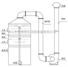 广东专业生产制作PP喷淋塔厂家直销