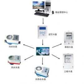 北京插卡电表,北京智能插卡电表售电流程
