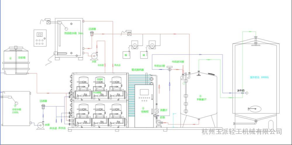 缓冲罐,冷却水箱,冷却塔,热回收加热罐,奶仓组成,设备及管道全部为