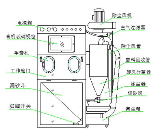 伟立信9060箱式零件表面毛刺加工喷砂机
