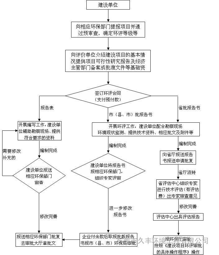 电器企业治理结构图