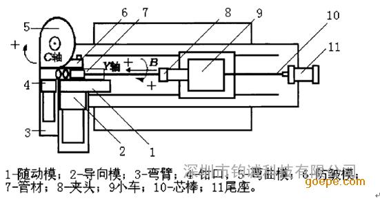 yaskawa 安川 折弯 多合一弯管机控制工艺系统 价格 -