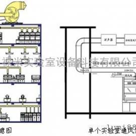 实验室通风系统-广州禄米