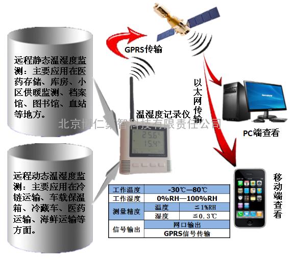 冷链运输温湿度监测系统、药房药箱运输存储温湿度测控系统