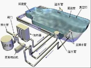 游泳池循环处理设备