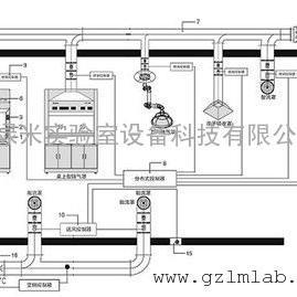 实验室供排风系统设计