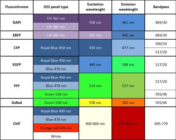 FluorCam多光谱荧光成像系统 FluorCam多光谱荧光成像系统是FluorCam叶绿素荧光成像技术的高级扩展产品,既可用于叶绿素荧光动态成像分析,又可用于长波段UV紫外光(320nm-400nm)对植物叶片激发产生的多光谱荧光成像测量分析,还可选配绿色荧光蛋白GFP等稳态荧光的成像测量。标准配置(标准版)的***大成像面积为13 x 13 cm ,大型版***大成像面积达20 x 20 cm ,广泛应用于植物光合生理生态、植物逆境胁迫生理与易感性、气孔功能、植物环境如土壤重金属污染响应与生物检测、