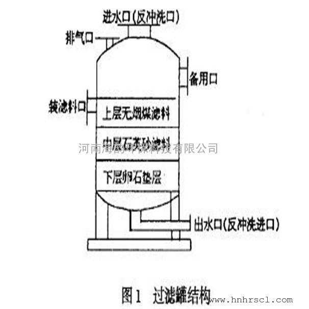 高速过滤器无烟煤滤料与无介质过滤器无烟煤滤料的用途及区别?