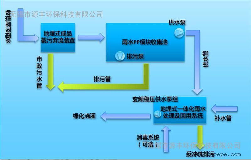 淮安雨水收集系统安装