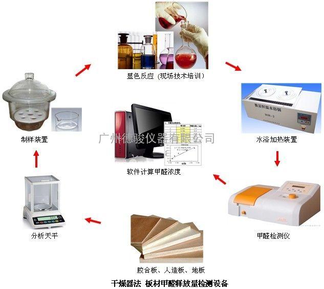 广西板材厂(多层板、杉木夹芯板)干燥器法检测