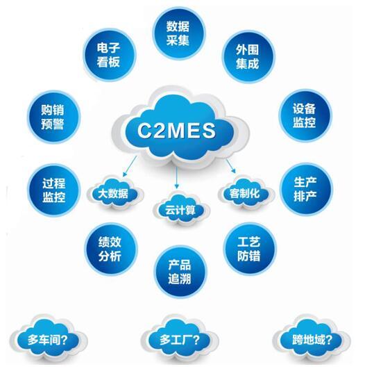 生产排序:根据生产计划、设备产能、工艺路线、生产物料等自动或人工排产,提高生产效率,减少等待时间。 工艺防错:通过监控产品及设备工序状态,实现物料、工艺的防呆防错,并结合产品的BOM管理功能,以及手持式设备等硬件协同来完成。 产品追溯:对产品加工过程、质检过程、工艺过程、物料组成甚至供应商等进行多维度、全方位、全过程追溯。 绩效分析:针对关键岗位、工序进行数据采集,对工位产量、时间进行统计,进而实现个人乃至车间的绩效统计和分析。 生产监控:采集到的现场数据实时传送至C2MES监控中心,方便车间管理人员、营