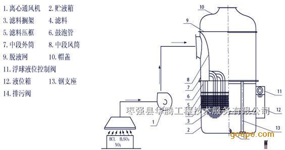 氮气筛板塔塔板结构图