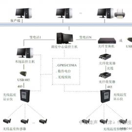 RFID 智能交通管理系统