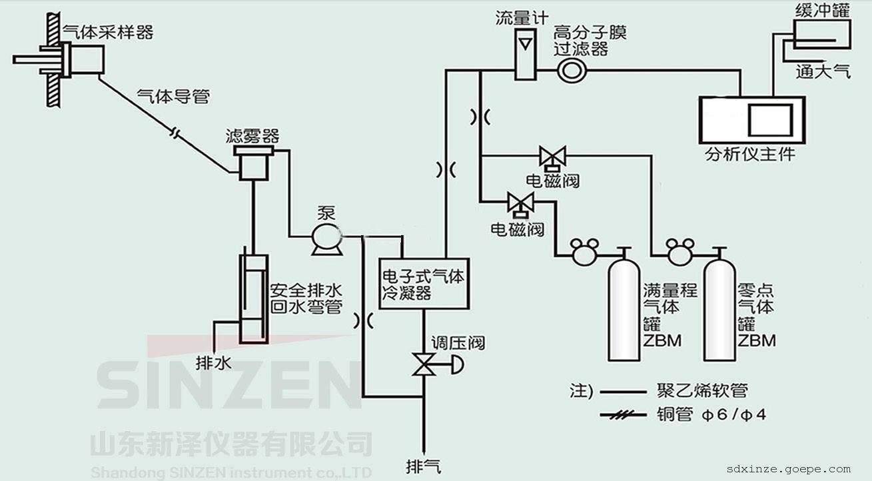 在线原位激光氧气体分析仪 煤气激光氧分析仪