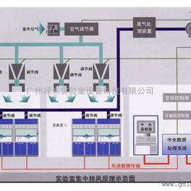 广东实验室通风系统厂家为您提供舒适的实验室