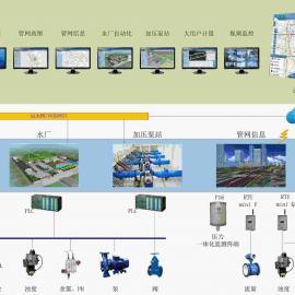 供水调度SCADA系统