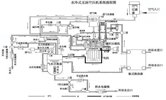 水润滑无油螺杆空压机内部结构图