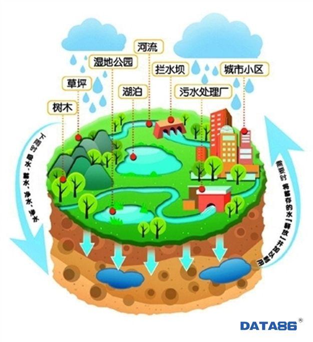 海绵城市一体化管控平台——海绵城市在线监测系统