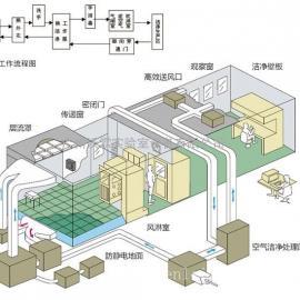 无尘车间设计规划认准广州沃霖