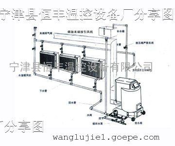 种植温室大棚取暖锅炉