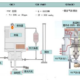 两室/三室RTO蓄热式焚烧炉OEM制造代工 RTO代工