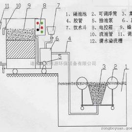 荣博源环保 RBAH系列 移动浮油收集器 厂家直发 全国销售