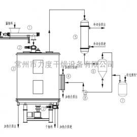 淀粉专用盘式烘干机,淀粉专用干燥机,淀粉专用盘式连续干燥设备