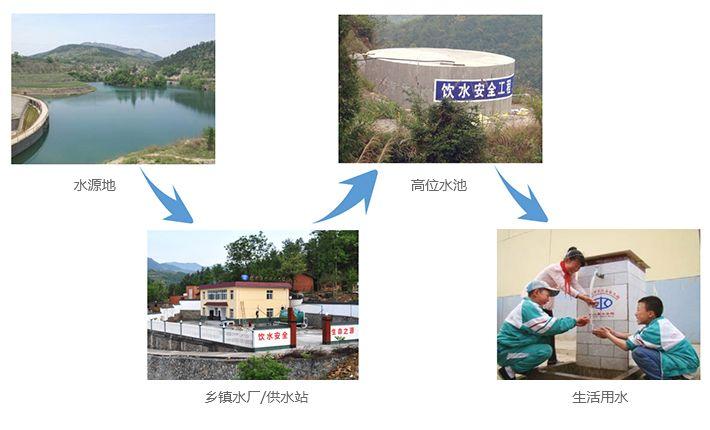 农村饮用水安全监测系统——农村饮水安全巩固提升工程