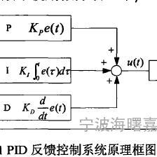 热轧钢材PID反馈控制冷却系统工程-2017嘉鹏节能改造
