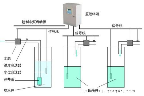 地热排管平面图