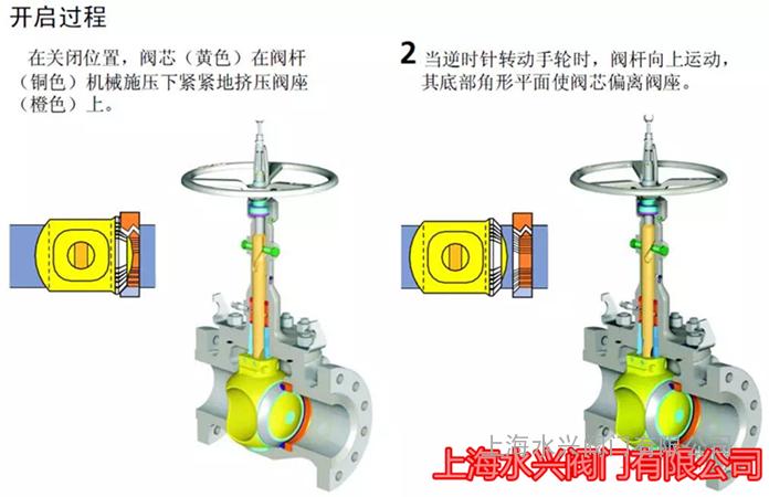 轨道式球阀的设计与制造图片