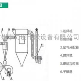 食品黄专用闪蒸干燥机,厂家供应高效率旋转闪蒸干燥设备