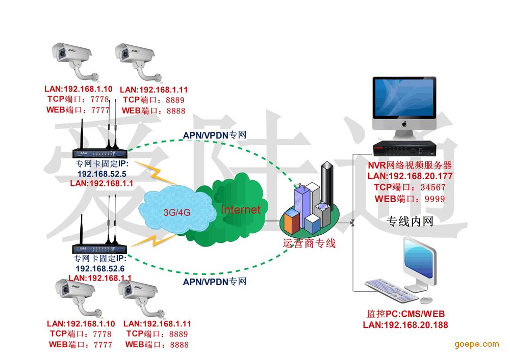 产品展示 无线视频监控系统 > 运营商专网4g视频监控系统   方案组成