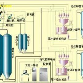 上海浦东拜肯称重配混料系统