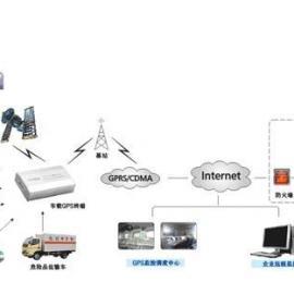 GNSS 定位远程传输模块