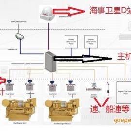 船舶燃油监控系统