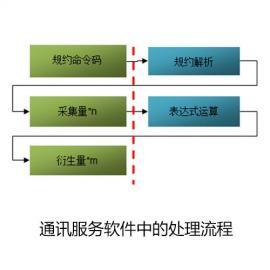 通讯服务软件的衍生功能设计