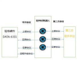 软件新神器――平升通讯处理软件/协议翻译机器人/同声传译机器人