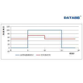 大数据量统计运算提速方式探讨